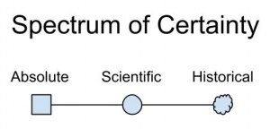 spectrum of certainty